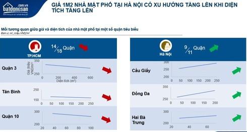 Xu hướng tăng giá nhà mặt phố tại Hà Nội từ dữ liệu của batdongsan.com.vn