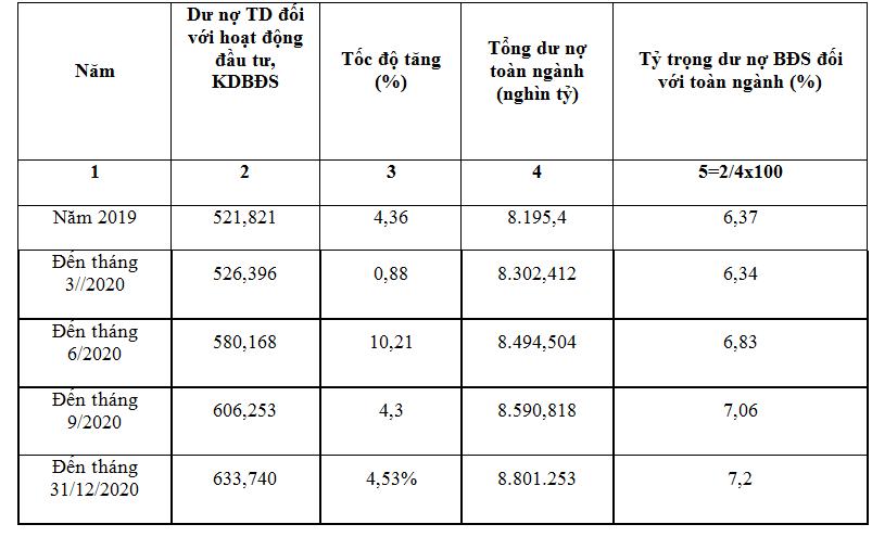 Số liệu thống kê về dư nợ tín dụng bất động sản thời gian gần đây (ĐVT: 1.000 tỷ đồng)