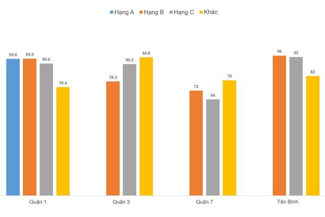 Biểu đồ tỷ lệ lấp đầy văn phòng tại một số quận tiêu biểu