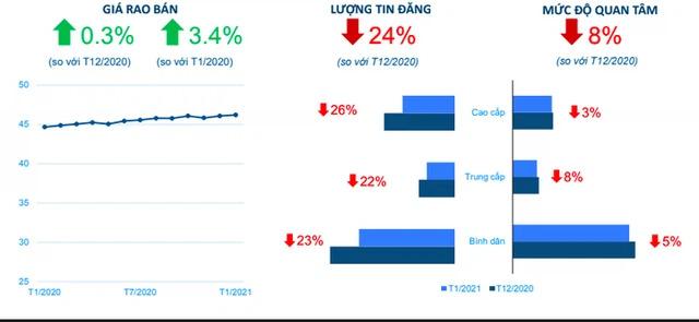 Giá nhà và mức độ quan tâm tại Hà Nội