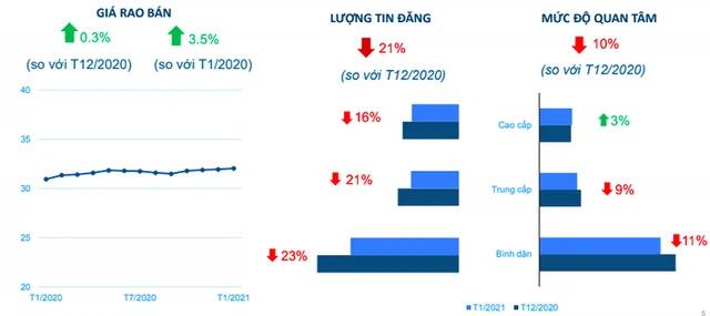 Giá nhà và mức độ quan tâm tại Tp.HCM